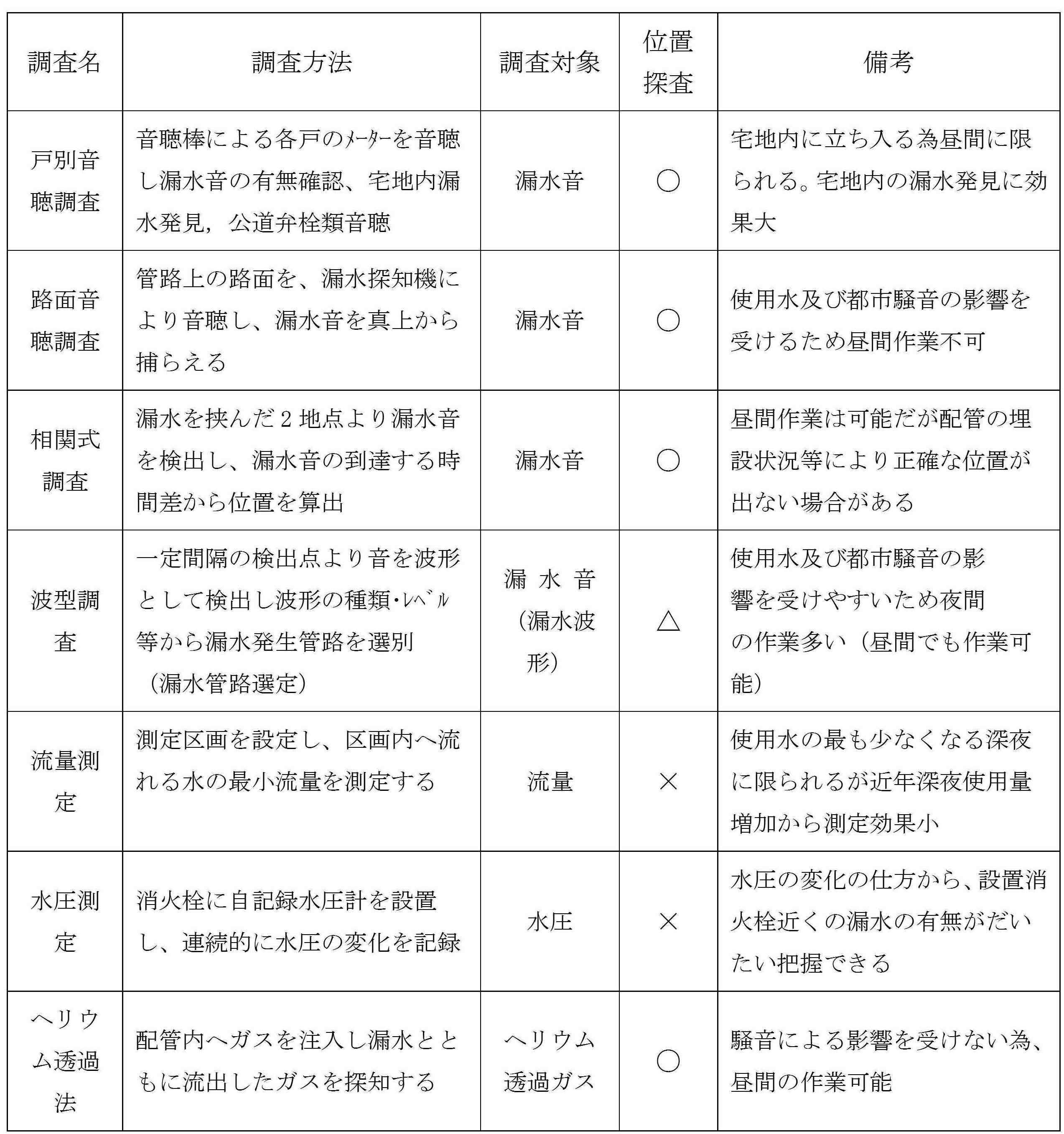(表1)トレーサー工法と従来工法との比較と特徴