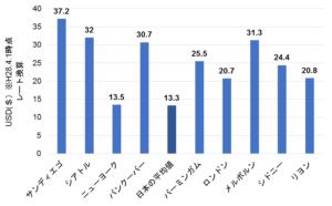 水道料金の国際比較