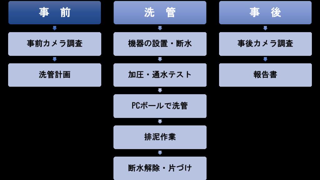 SCOPE工法の手順のフロー図