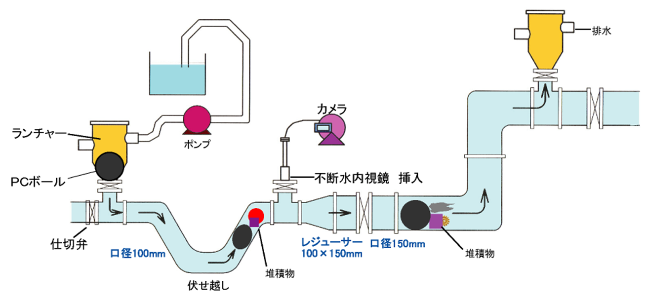 SCOPE工法の洗管フロー図