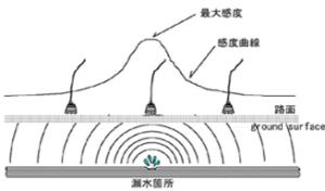 音聴調査(漏水位置の特定)